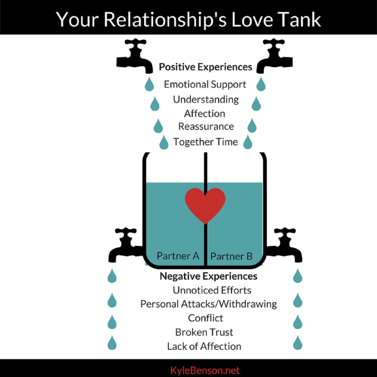 How to Make a Relationship Last: The Love Tank Theory